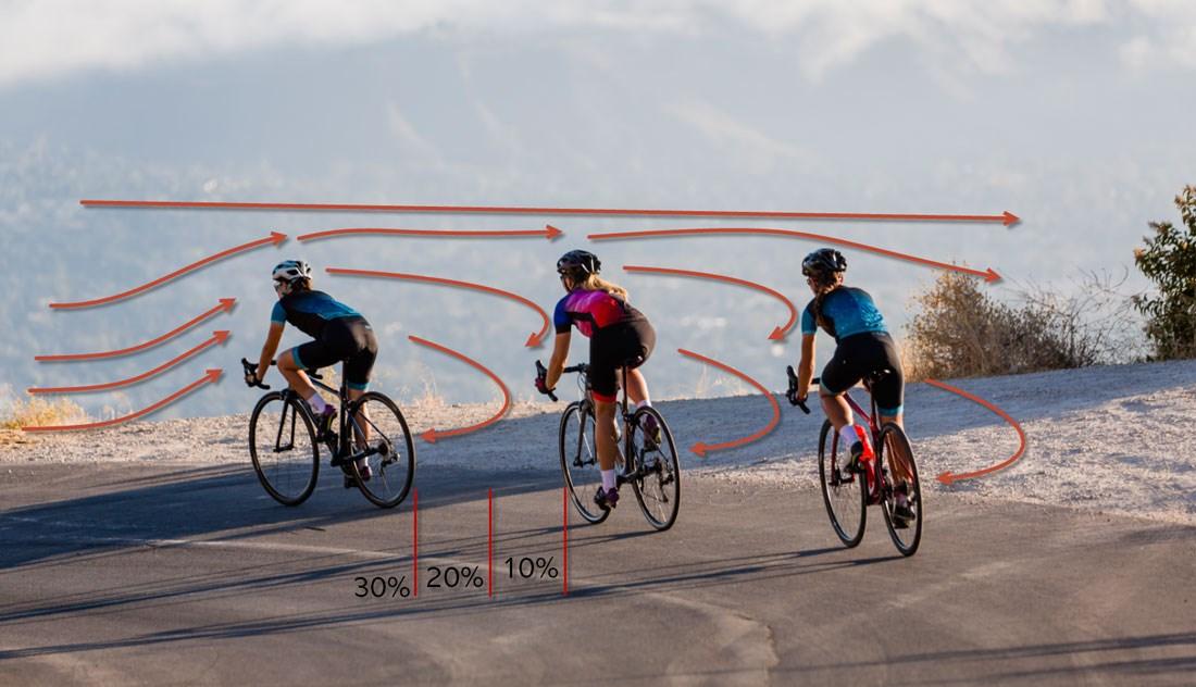 Các tay đua nữ chạy theo nhóm để áp dụng chiến thuật núp gió trên xe đạp cuộc